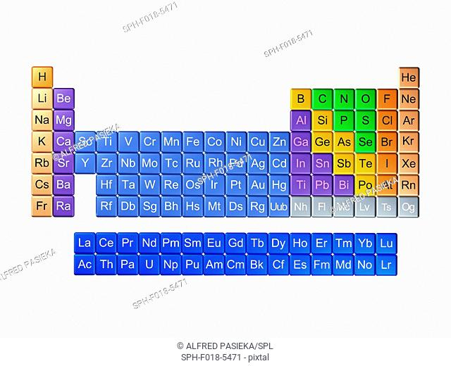 Periodic table in 18-column layout. This table includes all 118 known elements as of May 2017, with the most recent additions and final symbols: Elements 113...