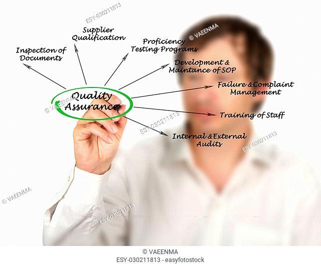 diagram of Quality Assurance