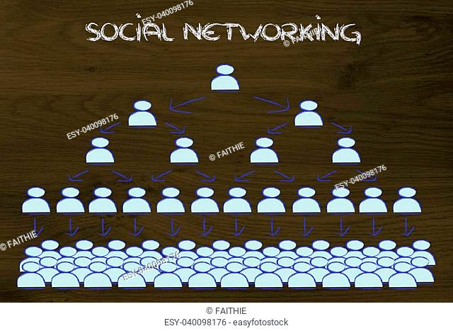 conceptual design of online communication, buzz and social networks