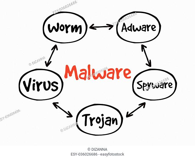Malware mind map flowchart business technology concept for presentations and reports