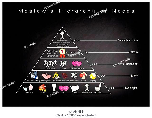 Social and Psychological Concepts, Illustration of Maslow Pyramid with Five Levels Hierarchy of Needs in Human Motivation on Black Chalkboard