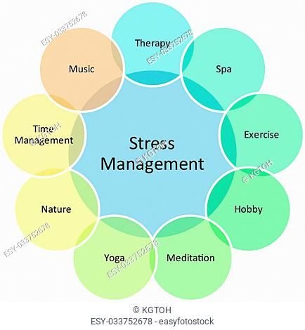 Stress Management Stock Photos And Images Age Fotostock