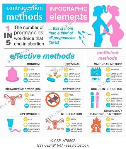 Contraception methods graphic