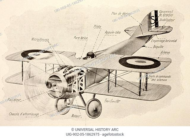 SPAD fighter plane of the French air force with two machine guns. From L'Illustration, 1918