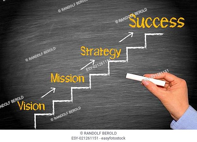 Vision - Mission - Strategy - Success