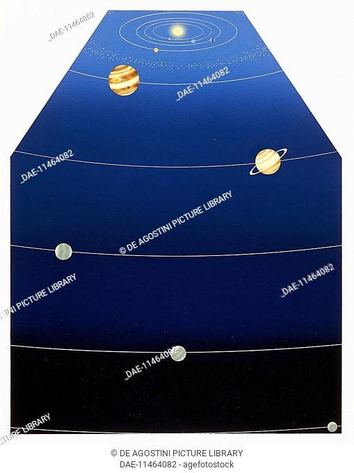 The orbits of the planets of the solar system, illustration